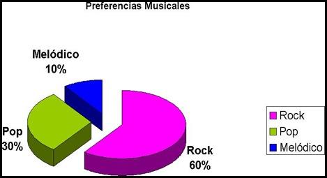 Grafico datos estadísticos